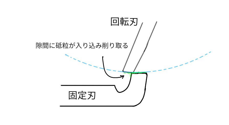 芝刈り機リール刃の研磨2